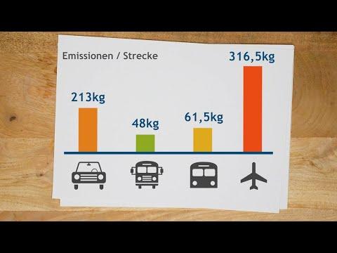 Nachhaltig Reisen - Klimafreundlich in den Urlaub?